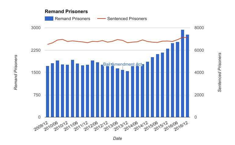 New Zealand's Record High Prison Population and what will be done about it?